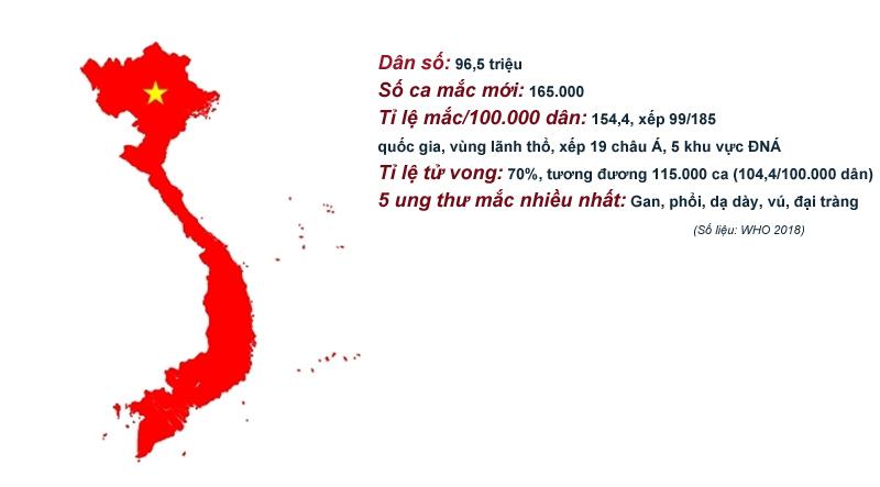 Việt Nam là 1 trong những quốc gia Đông Nam Á mắc Ung thư cao nhất