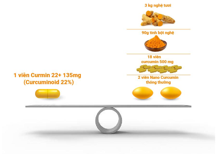 Nano Curcumin NDN - sử dụng phương pháp ano Soilid-Lipid độc quyền của GS.TS. Nguyễn Đức Nghĩa